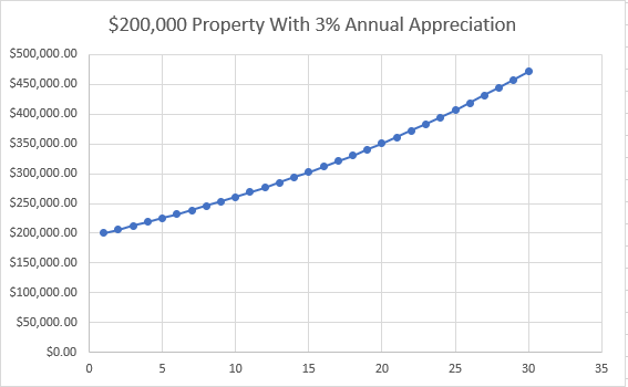 3% Appreciation on $200,000 Property Graph