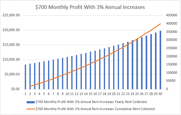 $700 Monthly Rent Income With 3% Annual Increases