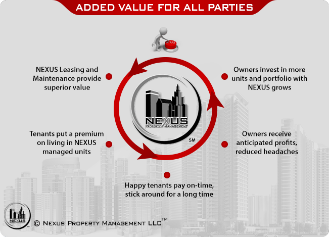 Nexus Adds Value Property Owners