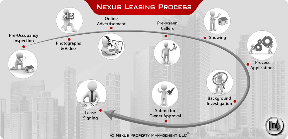 Real Estate Leasing Process Nexus Property Management