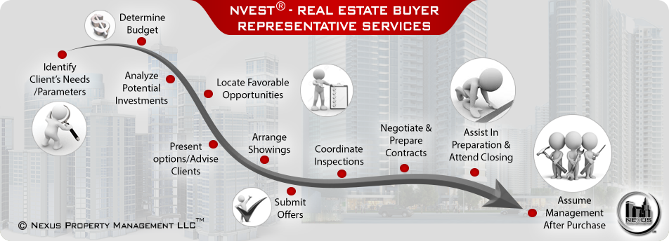 Nexus Nvest® Real Estate Investor Representation Agent Service