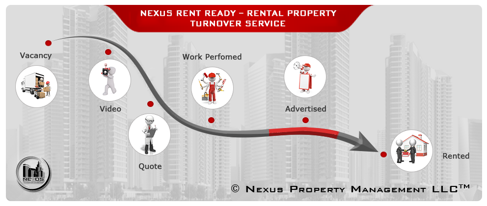 Maintenance Turnover Rent Ready Service Nexus Property Management RI